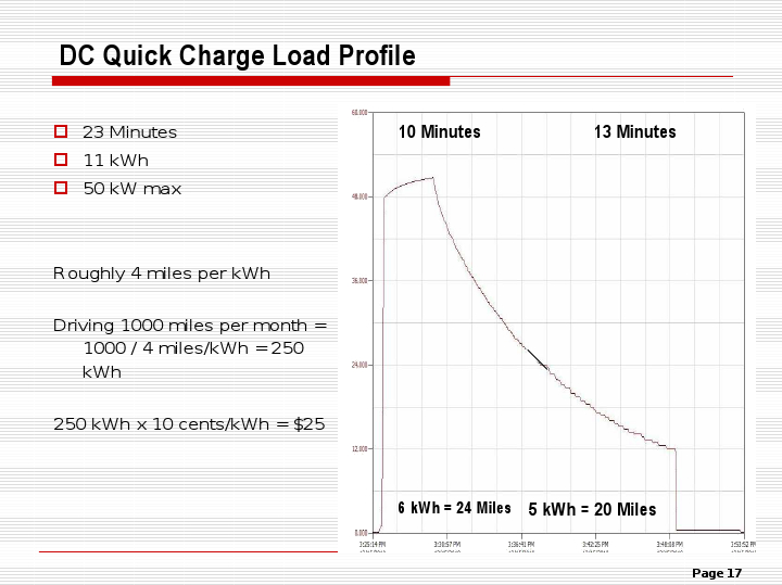 This Is A Nissan LeafVisit The Nissan Leaf Forum With Over A 50% SOC. It  Starts Out At 48 KWh And 5 Minutes Later Starts Decreasing.